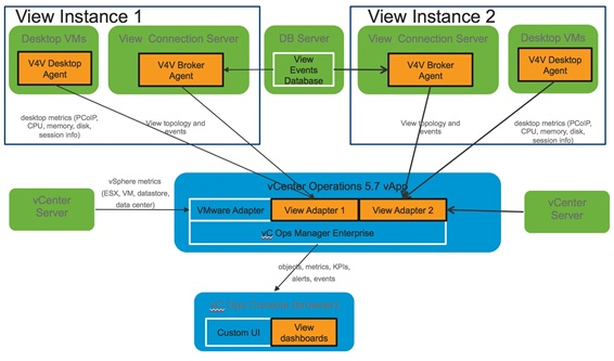 Vcenter operations manager for view integration guide 1. 0 vmware.