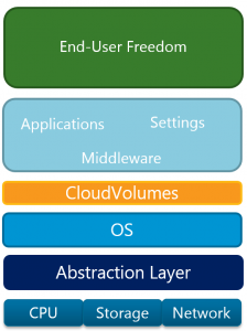 CloudVolumes stack