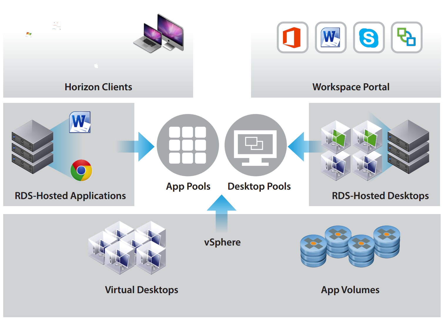 App volumes automated install myeuc app volumes overview ccuart Image collections